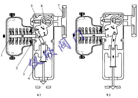 侧装式气动执行机构传动原理介绍-上海仪欣阀门有限图片