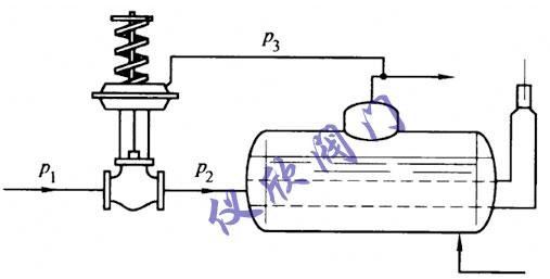 自力式压力调节阀工作原理详解图片