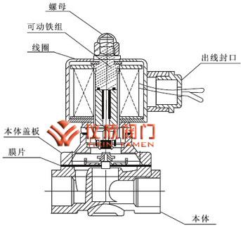 2w黄铜电磁阀 水用电磁阀; 不锈钢通用电磁阀; 电磁阀结构图 马桶结构