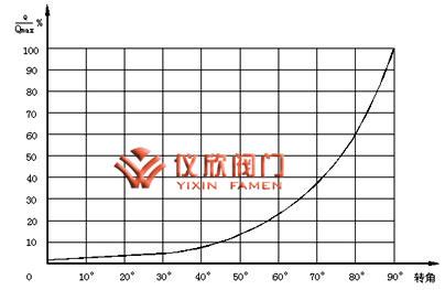 电动V型调节球阀曲线图