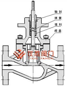 气动薄膜套筒调节阀内部结构图