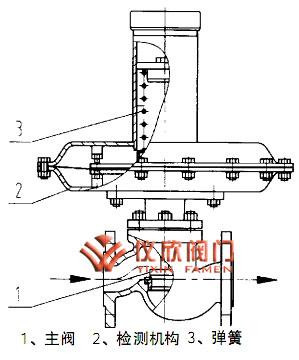 结构简图  三,自力式氮封阀 工作原理 供氮装置(见图1),将设在罐顶的